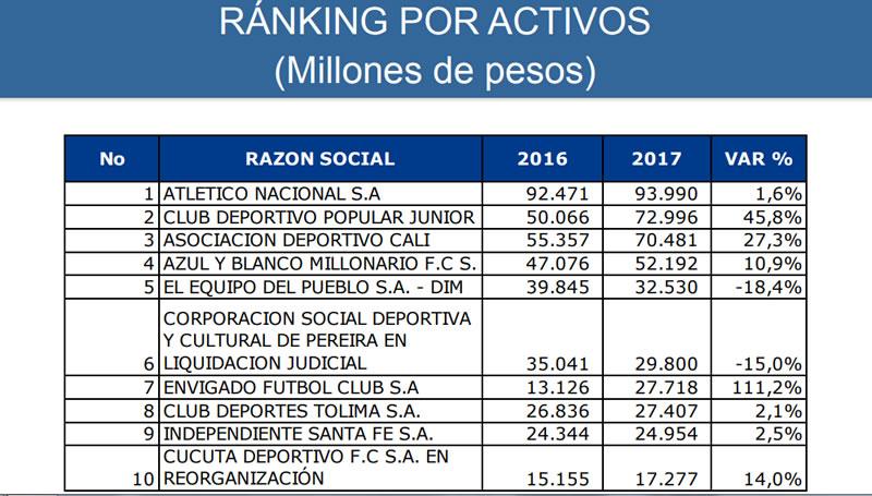 ranking por activos